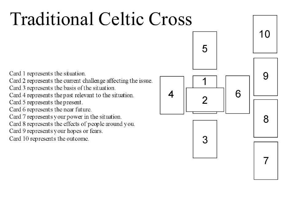 The Celtic Cross Spread for APRIL – By Victoria Armstrong - Psychic